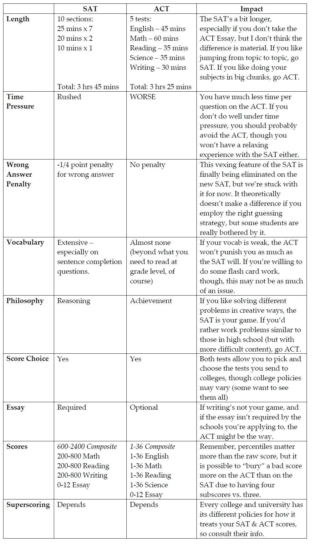 act essay college confidential What do you guys consider to be a good act writing score.